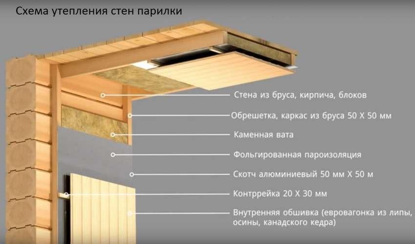 Схема утепления стен в сауне в квартире