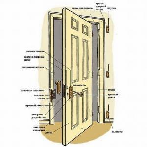 Как сделать дверь из досок своими руками из подручных материалов: изготовление с помощью представленных схем и чертежей